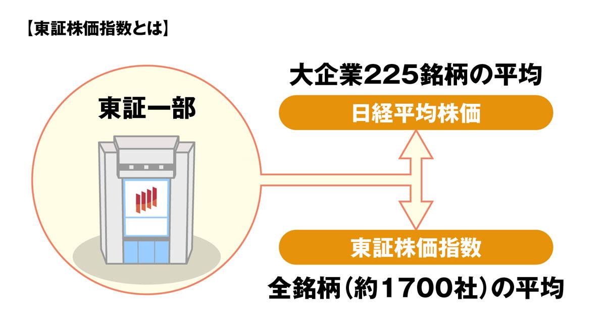 東証株価指数のイメージ