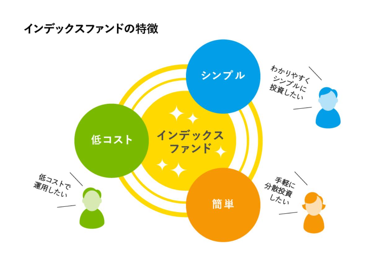 インデックスファンドの特徴のイメージ
