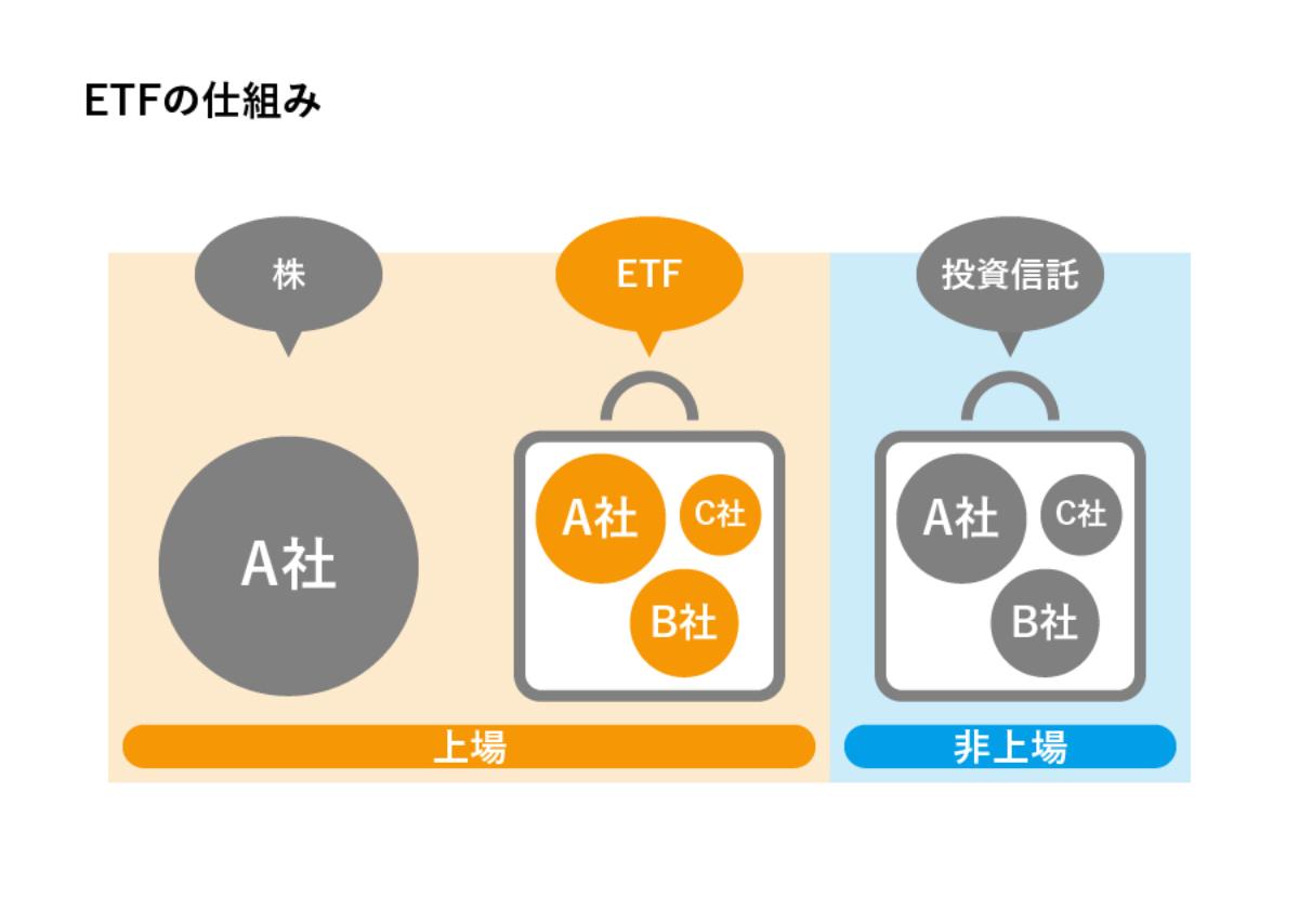 ETFの仕組みのイメージ