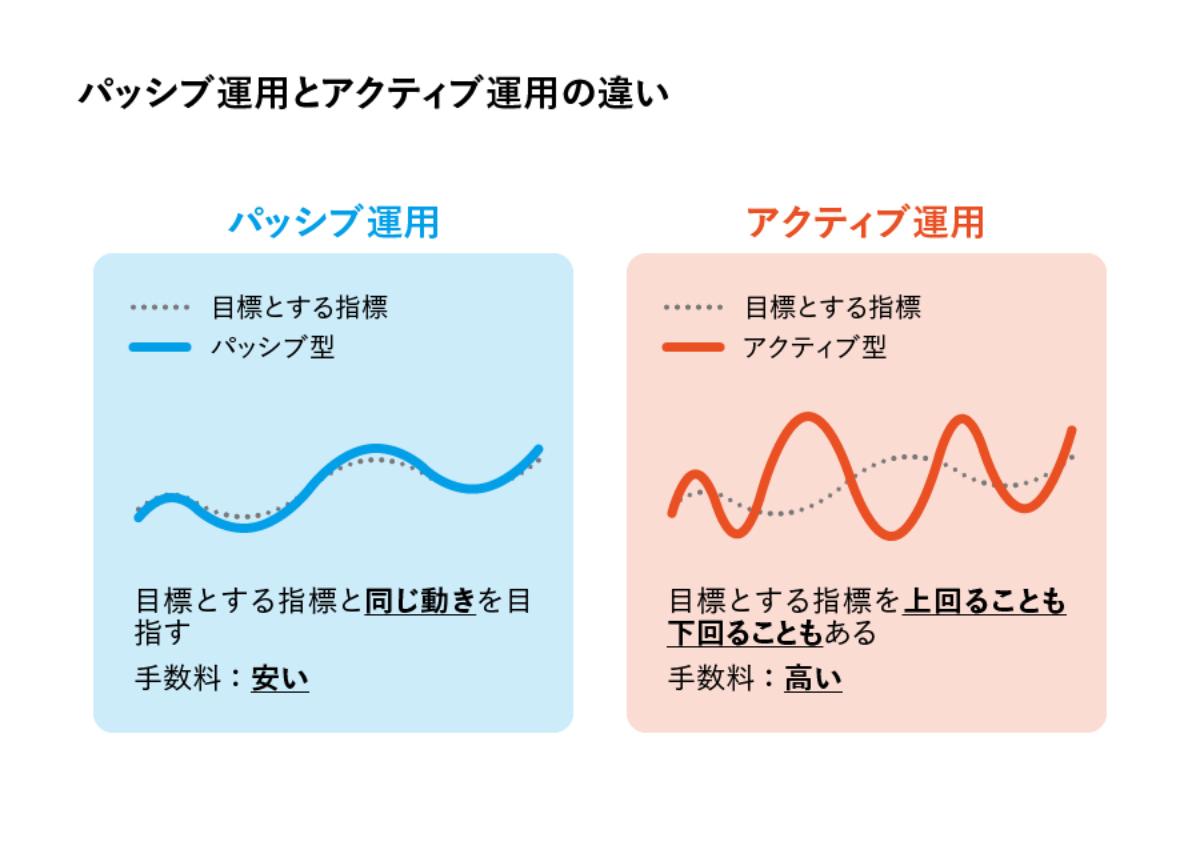 パッシブ運用とアクティブ運用の違いのイメージ