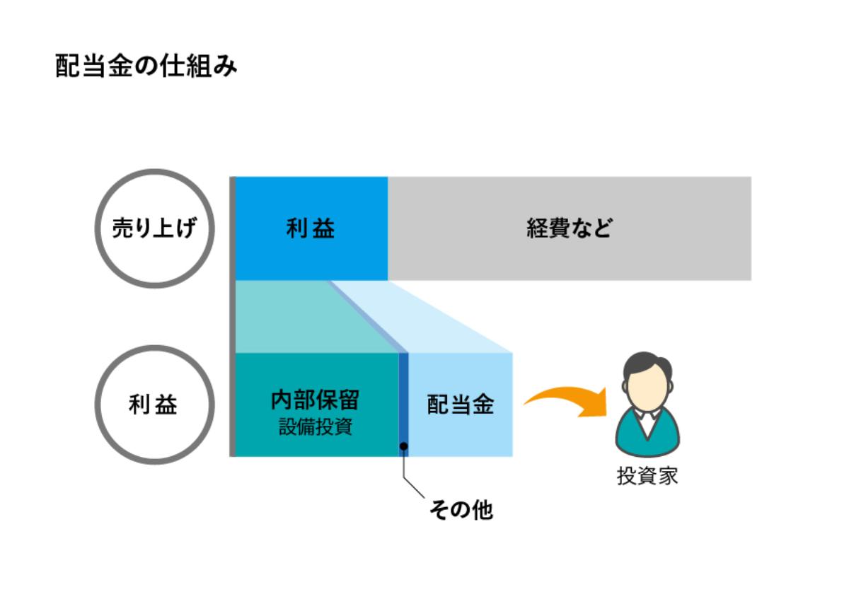配当金の仕組みのイメージ